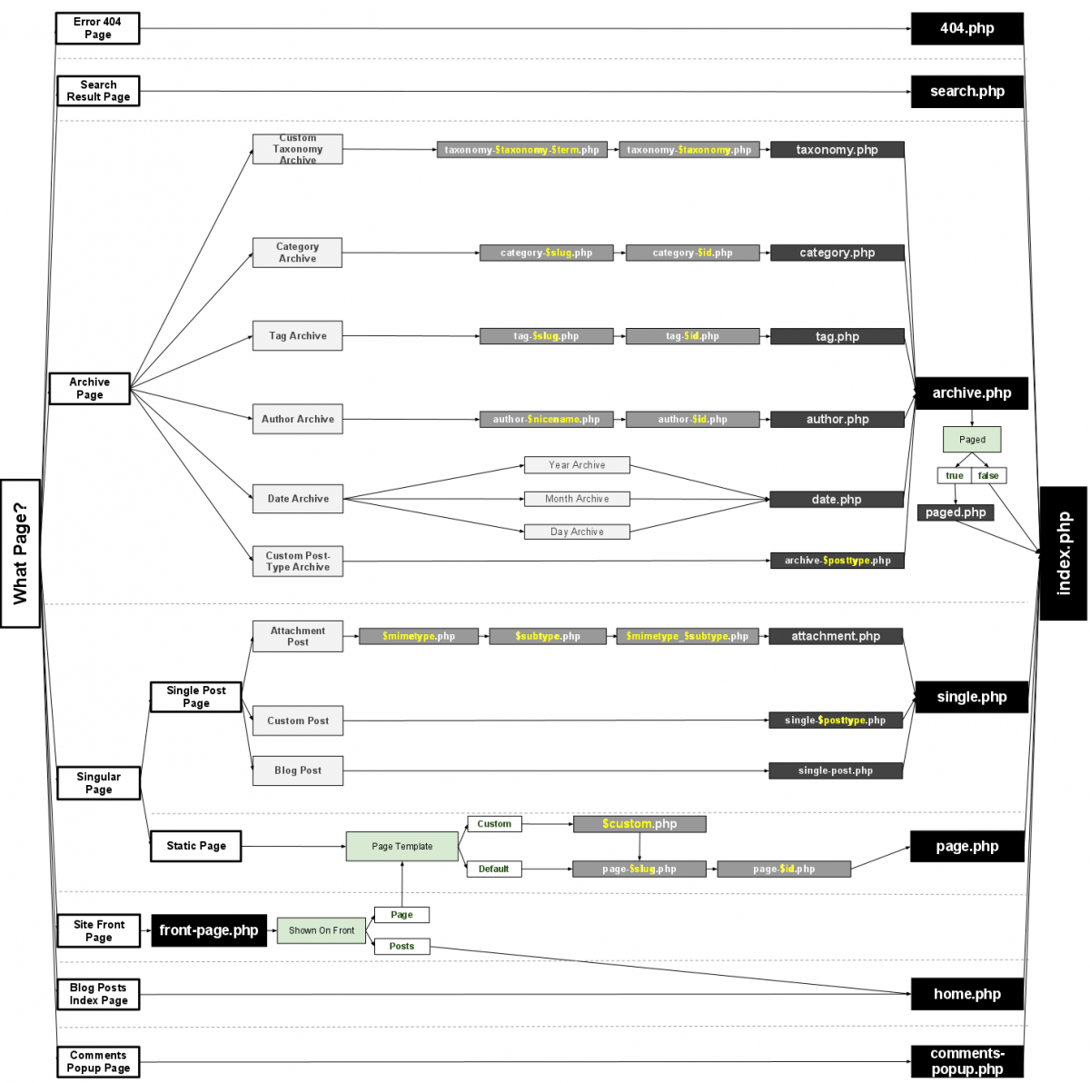Иерархия (очередность вызова) файлов шаблонов WordPress: Сайтостроение: WordPress