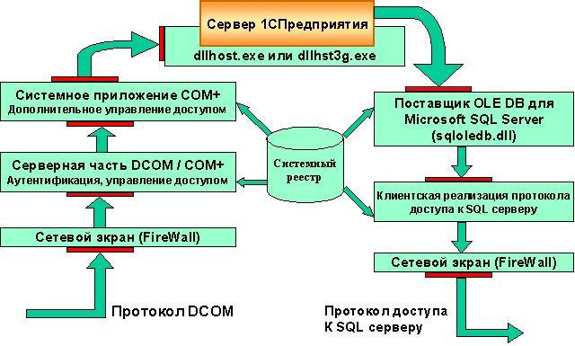 Установка 1С: Предприятие. Установка 1С:Предприятия 8 в варианте «клиент-сервер» (на SQLServer) (1С)